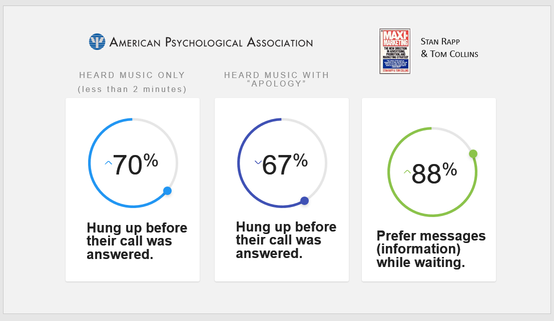 American_Psychological_Assn_On_Hold_Music_Study