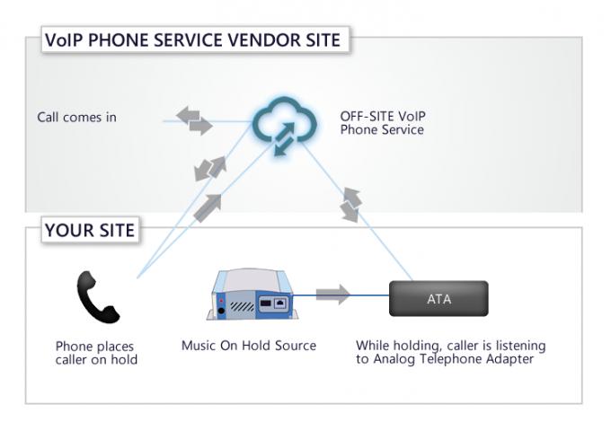 verizon business digital voice music on hold easy on hold blog. Black Bedroom Furniture Sets. Home Design Ideas