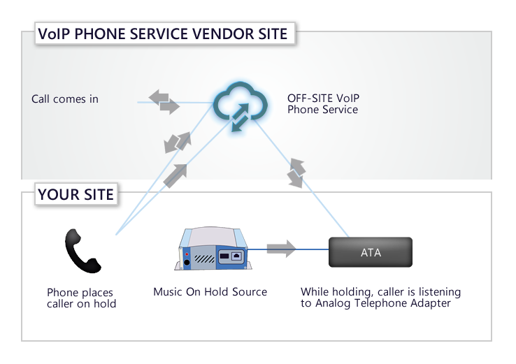 Verizon Business Digital Voice Music On Hold via ATA Diagram
