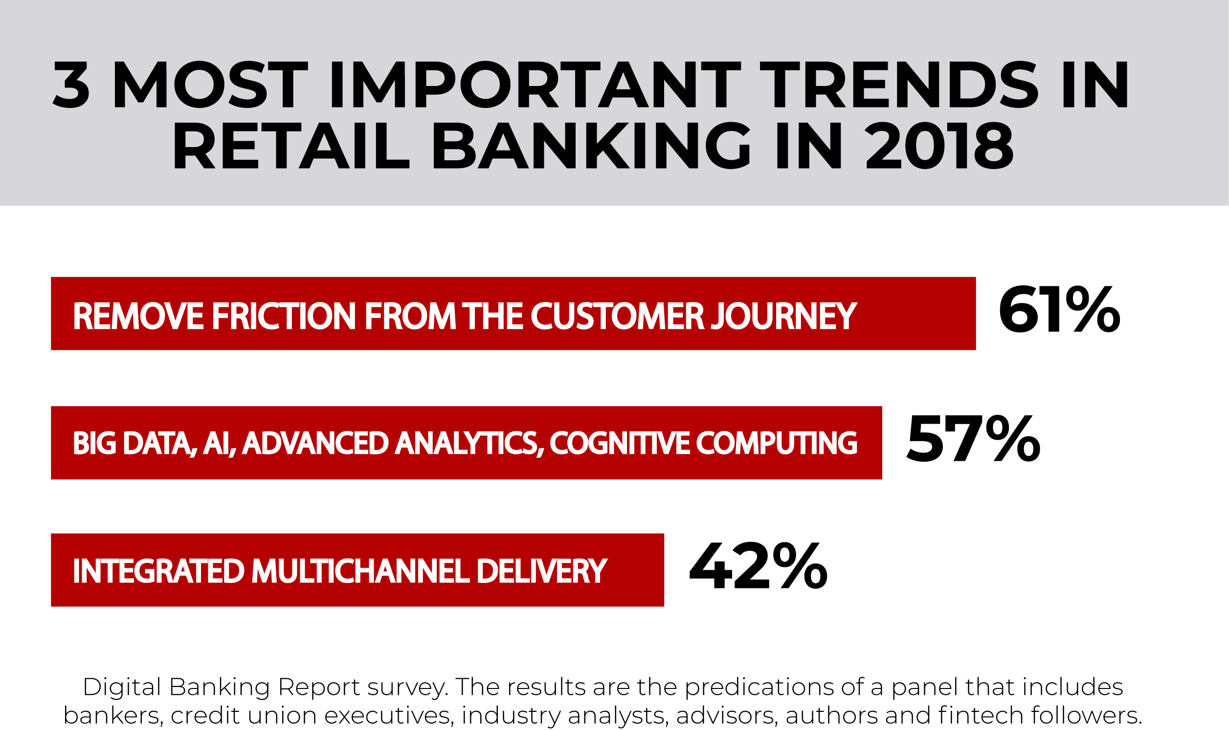 banking trends infographic credit union member experience study