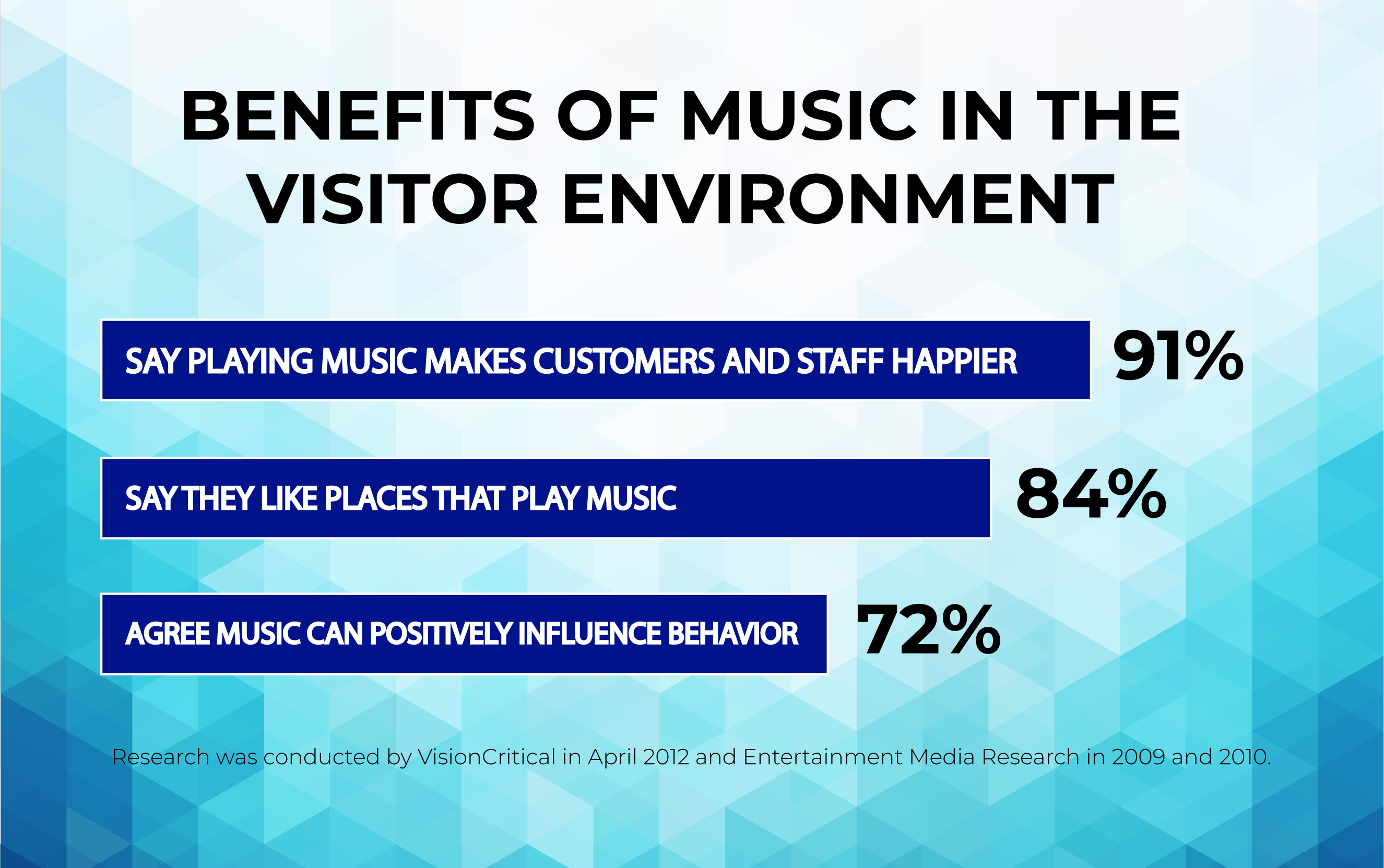 Business Music Infographic
